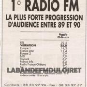 publicité 1991 (résultat de sondage)